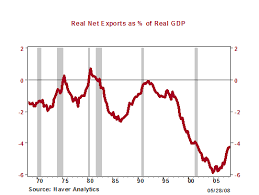 Us Trade Deficit Chart Education Is The U S Trade Deficit A Problem What Is The