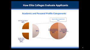 how to gain admission to stanford and ivy league universities  how to gain admission to stanford and ivy league universities
