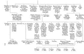 queen victoria s family tree
