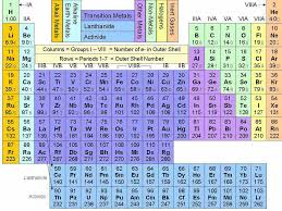 PERIODIC TABLE OF ELEMENTS WITH MASS NUMBER AND ATOMIC NUMBER ...
