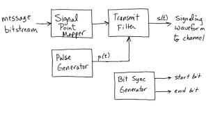 block diagram of pulse amplitude modulation info block diagram of pulse amplitude modulation the wiring diagram wiring block