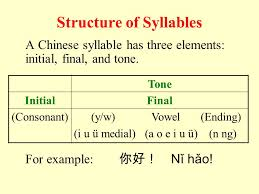 Thanks for joining chinesefor.us chinese pinyin alphabet guide. Pinyin Foundation 1 Pinyin Foundation 1 Ƌ¼éŸ³åŸºç¡€ Ppt Download