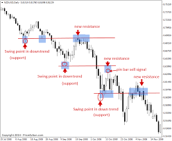 Trading Support And Resistance With Price Action