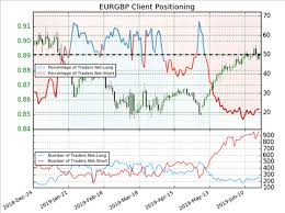 Market Sentiment Index Chart Sentiment Analysis For Forex Trading