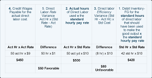 Standard Costing Formula Chart Direct Labor Standard Cost And Variances Accountingcoach