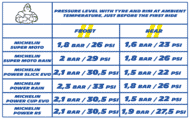 Michelin Motorcycle Tyre Pressure Chart Motorcyle On Track Tyres Pressure Tyre Warmers Michelin
