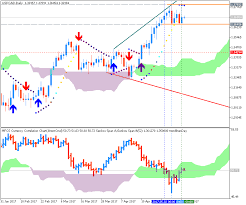 Brent Crude Oil Price Chart Forecast And Levels For Oil Price Chart General Mql5