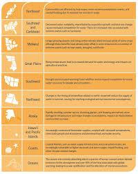 Third National Climate Assessment Regional Chart