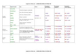 English Verb Tenses Chart Worksheets Tenses Table