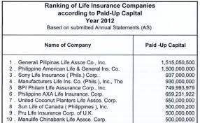 manulife life insurance quote best the top 10 life insurance companies in the philippines the most