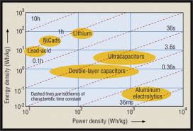 Ragone Plot An Overview Sciencedirect Topics