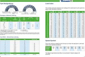 Cross Ply To Radial Conversion Chart Technical Databook 2003 2004 Agricultural Tyres Pdf Free