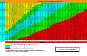 Great Info On This Page Use This Chart So You Dont Fry