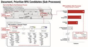 Life Insurance Claims Process Flow Chart Rpa In Insurance Robot Process Automation In Insurance