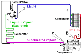 efficiency measuring refrigeration evaporator compressor condenser expansion valve circuit