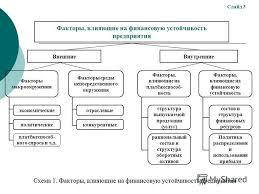 Презентация на тему Дипломная работа на тему Направления  4 Слайд 3 Схема 1 Факторы влияющие на финансовую устойчивость предприятия