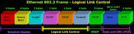 Image result for LLC (Logical Link Control)