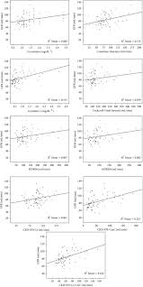 ter plots of the isotopic glomerular filtration rate gfr versus 1 creatinine