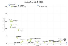 Eroei Chart Future Energy Availability The Importance Of