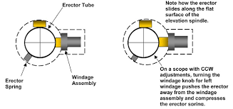 Image result for weaver t-series scopes turret diagram