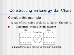 Energy Bar Charts Chemistry Energy Bar Charts How To Represent The Role Of Energy In