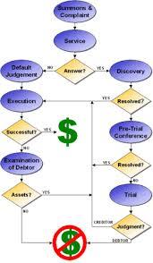 Texas Legal Accounts Flow Chart Legal Forms