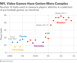 Nfl Ratings Chart How Madden Ratings Are Made Fivethirtyeight