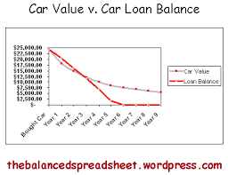 Car Price Depreciation Chart New Car Vs Used Car The Balanced Spreadsheet Financial