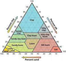 Soil Percentage Chart Soil Component Percentage Chart
