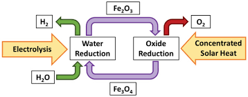 decoupled electrochemical water