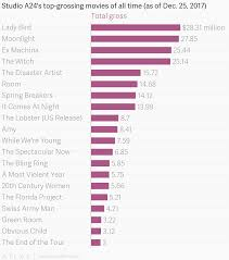 Studio A24s Top Grossing Movies Of All Time As Of Dec 25