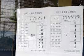 神奈川 工業 高校 倍率 2021