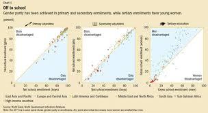 empowering women is smart economics finance development  chart 1 off to school