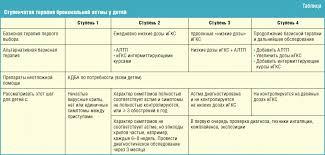 Стероидные и или нестероидные препараты в терапии бронхиальной  Ступенчатая терапия бронхиальной астмы у детей