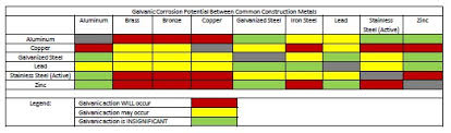 Dissimilar Metals Chart 40 Unusual Galvanic Corrosion Chart Stainless Steel