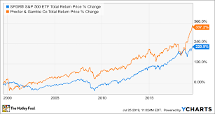 The 10 Biggest Value Stocks The Motley Fool