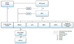 Chapter 2 Command In The Aerospace Domain B Ga 401 000 Fp