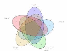 Venn Diagram For Sets Sumo Venn Diagrams