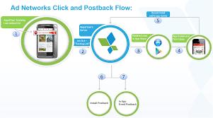 Server-to-server Center Help Clicks – Send To How Appsflyer