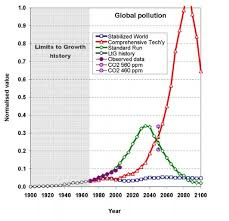 World Pollution Chart Pollution