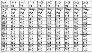Military Height To Weight Chart Marine Corps Height And Weight Chart Lovely Army Male Height