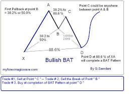 Bat Pattern Gorgeous Classic BAT Pattern MyForexMagicWave
