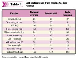 Cow Feeding Chart Feeding Dairy Steers For Profitable Weight Gain