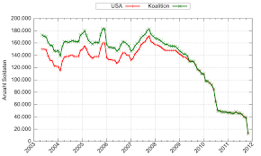 Iraq War Troop Surge Of 2007 Wikipedia