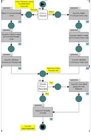 Accounts Payable Process Flow Chart Pdf Erp Accounts Payable And Receivable