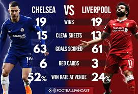 Chelsea Fc Vs Liverpool Head To Head Record