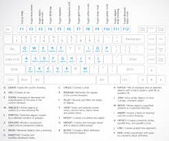 Autocad Commands List With Pdf Cheat Sheet Scan2cad