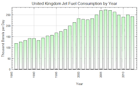 Aircraft Fuel Consumption Chart United Kingdom Jet Fuel Consumption By Year Thousand