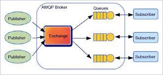 iot protocols 4 major iot protocols mqtt coap amqp dds dataflair