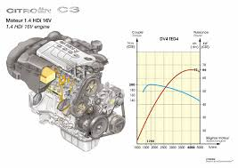 citroà n c 3 the air supply system behind the engine which is made of composite materials provides a compressible area in the event of impact